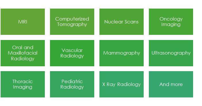 Expert Teleradiology Modalities