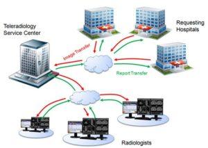 Best Teleradiology Company in Delhi
